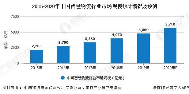2015-2020年中国智慧物流行业市场规模统计情况及预测
