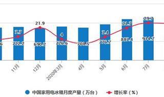 2020年1-8月中国冰箱行业市场分析:累计出口量突破4000万台