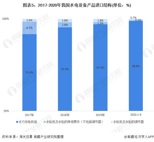 图表5:2017-2020年我国水电设备产品进口结构(单位:%)