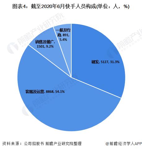 图表4:截至2020年6月快手人员构成(单位:人,%)