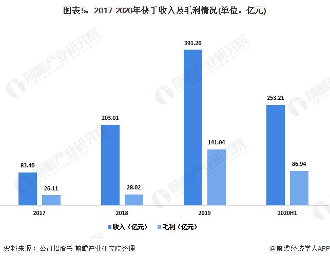 图表5:2017-2020年快手收入及毛利情况(单位:亿元)