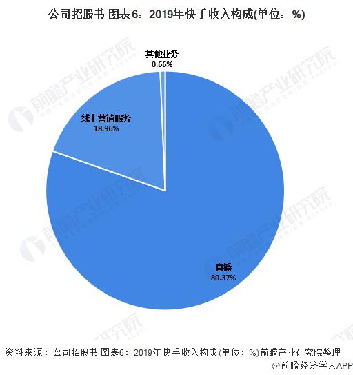 公司招股书 图表6:2019年快手收入构成(单位:%)