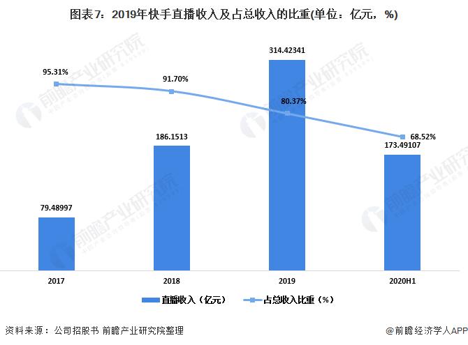 图表7:2019年快手直播收入及占总收入的比重(单位:亿元,%)