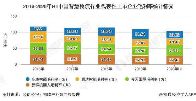 2016-2020年H1中国智慧物流行业代表性上市企业毛利率统计情况