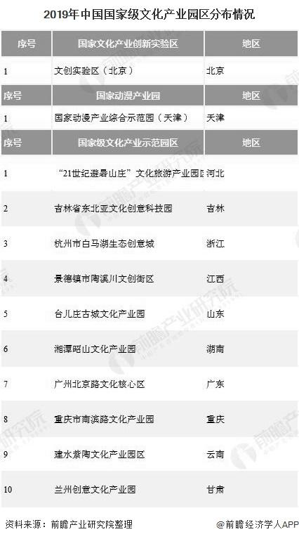 2019年中国国家级文化产业园区分布情况