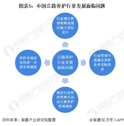 图表5:中国公路养护行业发展面临问题