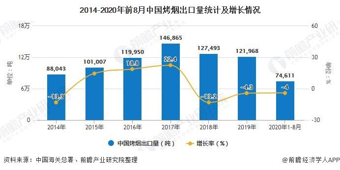 2014-2020年前8月中国烤烟出口量统计及增长情况