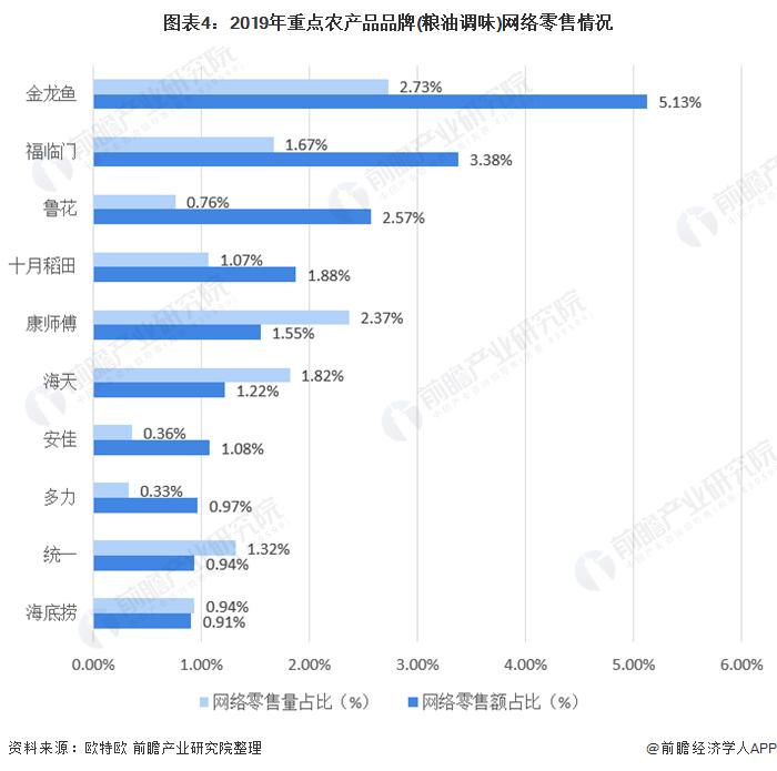 图表4:2019年重点农产品品牌(粮油调味)网络零售情况