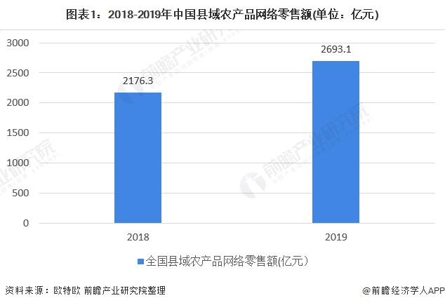 图表1:2018-2019年中国县域农产品网络零售额(单位:亿元)