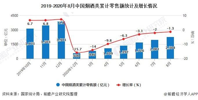 2019-2020年8月中国烟酒类累计零售额统计及增长情况