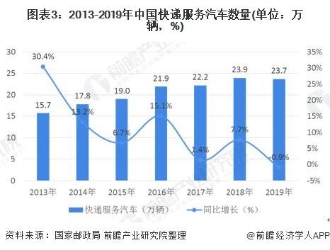 图表3:2013-2019年中国快递服务汽车数量(单位:万辆,%)