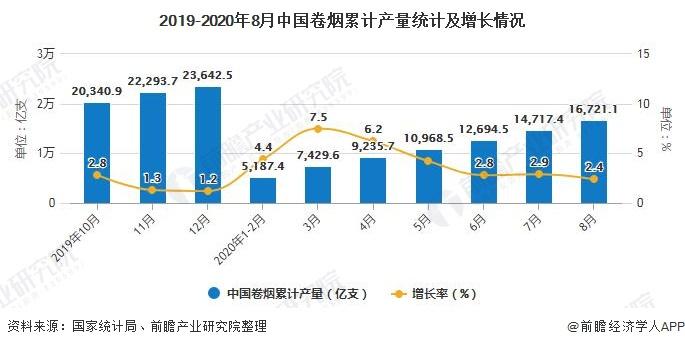 2019-2020年8月中国卷烟累计产量统计及增长情况