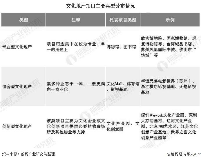 文化地产项目主要类型分布情况