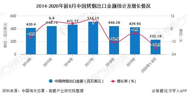2014-2020年前8月中国烤烟出口金额统计及增长情况
