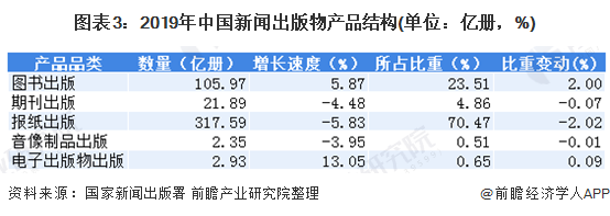 图表3:2019年中国新闻出版物产品结构(单位:亿册,%)