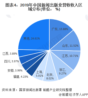 图表4:2019年中国新闻出版业营收收入区域分布(单位: %)