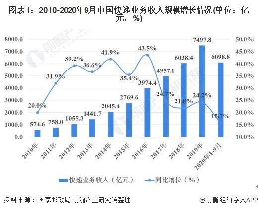 图表1:2010-2020年9月中国快递业务收入规模增长情况(单位:亿元,%)