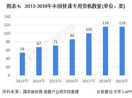 图表4:2013-2019年中国快递专用货机数量(单位:架)