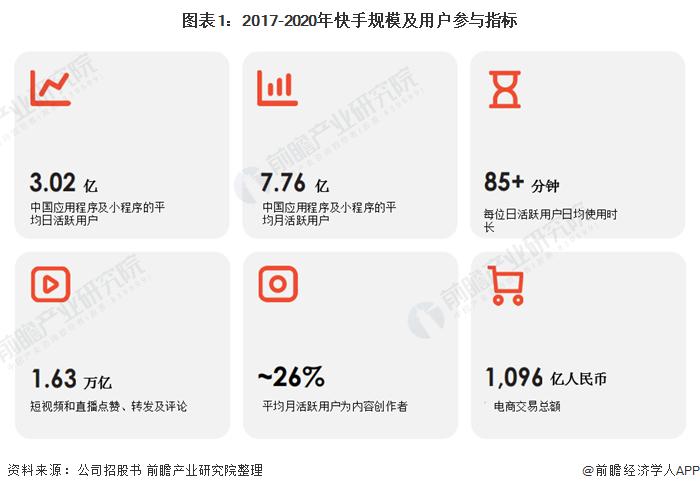 图表1:2017-2020年快手规模及用户参与指标