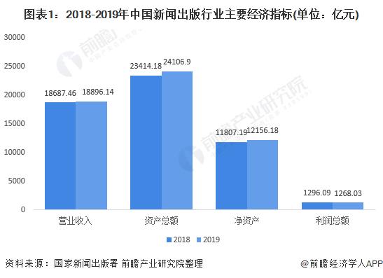 图表1:2018-2019年中国新闻出版行业主要经济指标(单位:亿元)