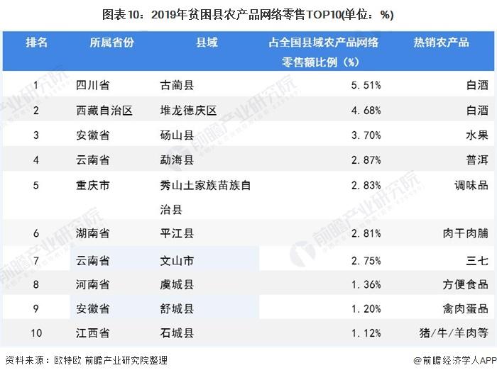 图表10:2019年贫困县农产品网络零售TOP10(单位:%)