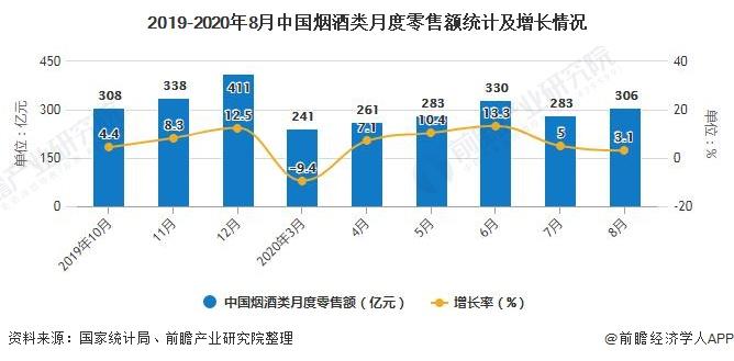 2019-2020年8月中国烟酒类月度零售额统计及增长情况