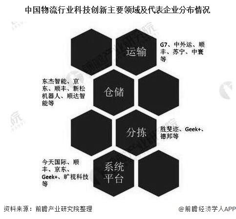 中国物流行业科技创新主要领域及代表企业分布情况