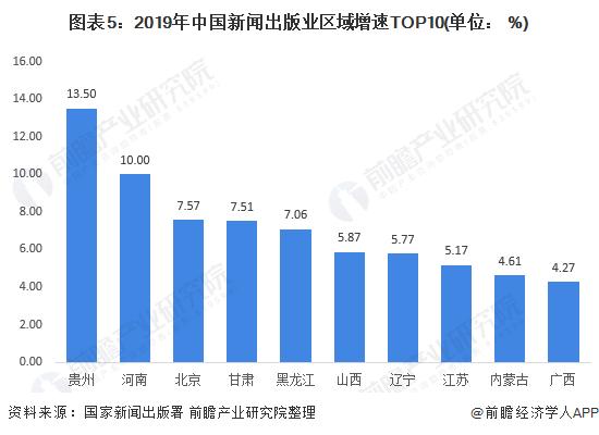 图表5:2019年中国新闻出版业区域增速TOP10(单位: %)
