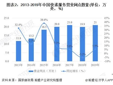图表2:2013-2019年中国快递服务营业网点数量(单位:万处,%)