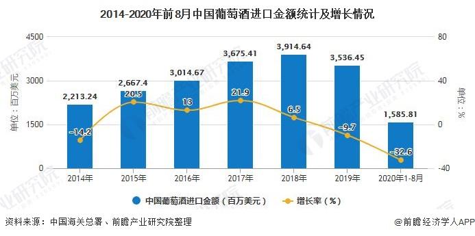 2014-2020年前8月中国葡萄酒进口金额统计及增长情况
