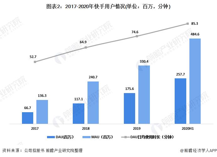 图表2:2017-2020年快手用户情况(单位:百万,分钟)