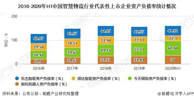 2016-2020年H1中国智慧物流行业代表性上市企业资产负债率统计情况