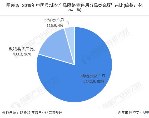 图表2:2019年中国县域农产品网络零售额分品类金额与占比(单位:亿元,%)