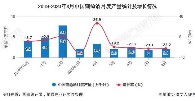 2019-2020年8月中国葡萄酒月度产量统计及增长情况