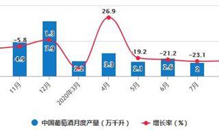 2020年1-8月中国葡萄酒行业市场分析:累计进口量突破3亿升