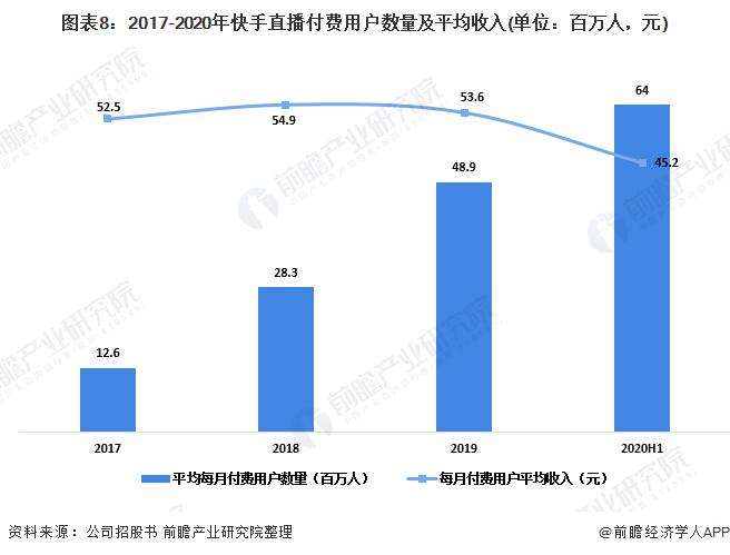图表8:2017-2020年快手直播付费用户数量及平均收入(单位:百万人,元)