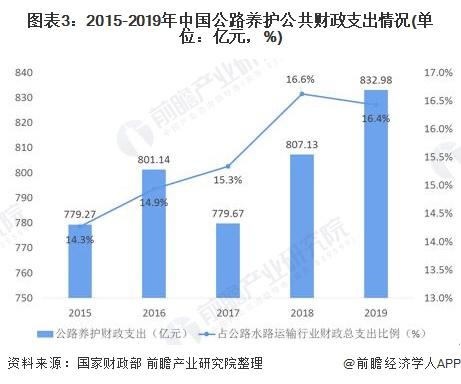 图表3:2015-2019年中国公路养护公共财政支出情况(单位:亿元,%)