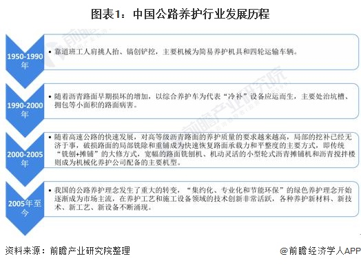 图表1:中国公路养护行业发展历程