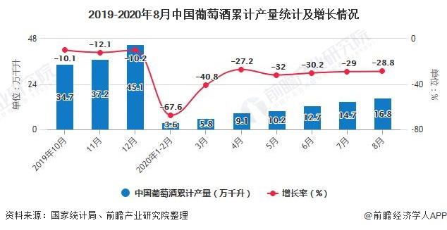 2019-2020年8月中国葡萄酒累计产量统计及增长情况