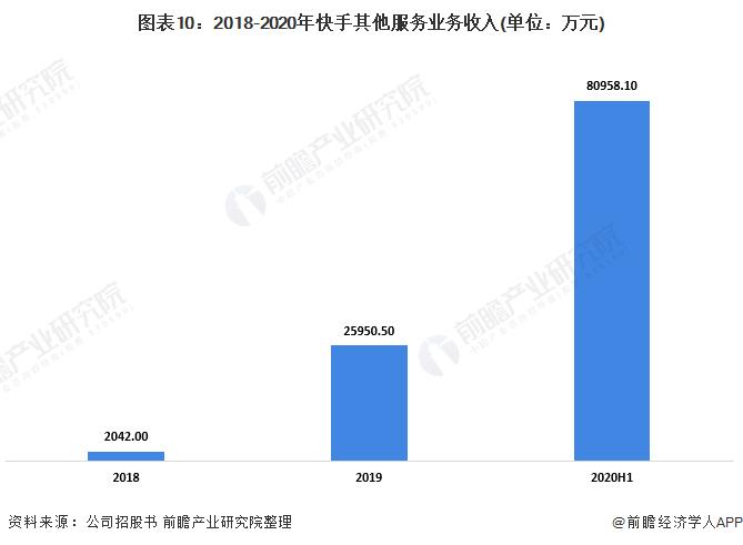 图表10:2018-2020年快手其他服务业务收入(单位:万元)