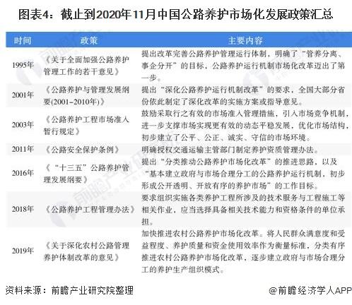 图表4:截止到2020年11月中国公路养护市场化发展政策汇总
