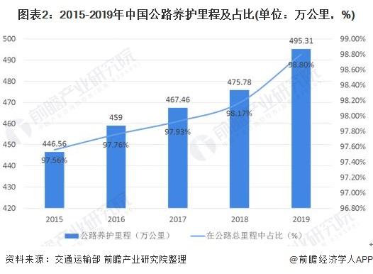 图表2:2015-2019年中国公路养护里程及占比(单位:万公里,%)