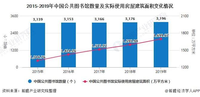 2015-2019年中国公共图书馆数量及实际使用房屋建筑面积变化情况