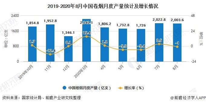 2019-2020年8月中国卷烟月度产量统计及增长情况