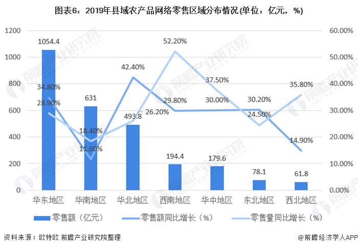 图表6:2019年县域农产品网络零售区域分布情况(单位:亿元,%)