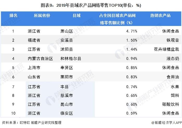 图表9:2019年县域农产品网络零售TOP10(单位:%)