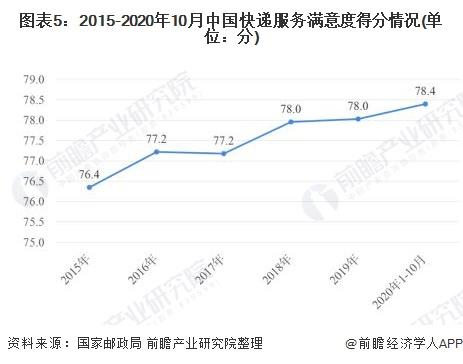 图表5:2015-2020年10月中国快递服务满意度得分情况(单位:分)