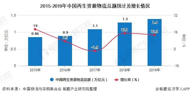 2015-2019年中国再生资源物流总额统计及增长情况