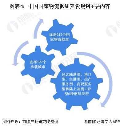 图表4:中国国家物流枢纽建设规划主要内容