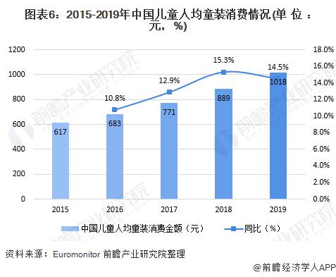 圖表6︰2015-2019年中國兒童人均童裝消費情況(單位︰元,%)